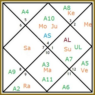 Lord-Shri-Ram-Birth-Chart-by-Gaurav-Dave