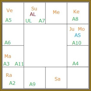 Lord-Shri-Ram-Chandra-Birth-Chart-South-Indian-Style-by-Gaurav-DAVE