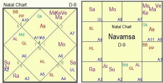 Rashi Tulya Navamsha ( Navamsha chart of a native)