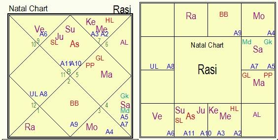 Rashi Tulya Navamsha (Rashi chart of a native)