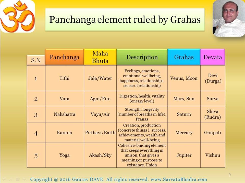 Pnachanga elements Jyotish Gaurav DAVE