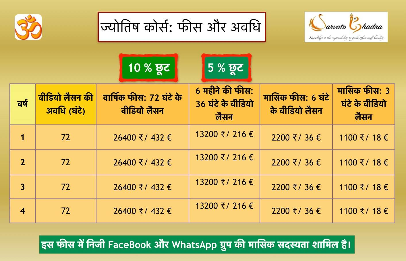 SarvatoBhadra Fees Details Learning Jyotish
