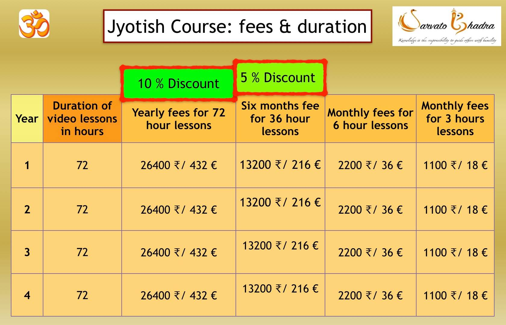 Sarvatobhadra jyotish course